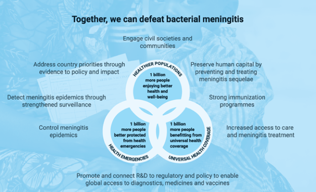 Defeating Bacterial Meningitis by 2030 Roadmap - credit: WHO